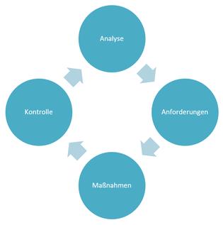 Grafik: Der SEO-Prozess